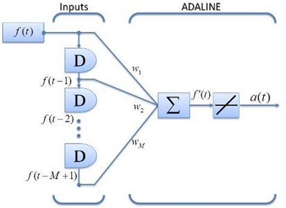 Network architecture of adaptive filter ADALINE