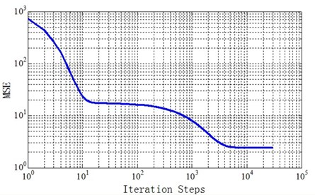 Convergence curve of network training of one temperature in one temperature scope