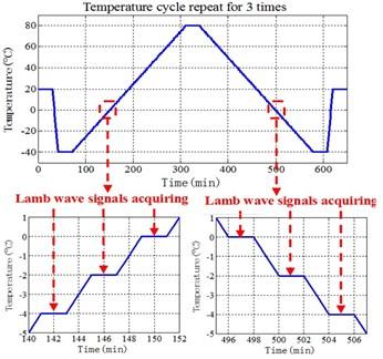 Temperature cycling illustration