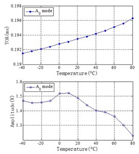 Temperature influence of Lamb wave signals of central frequency 50kHz