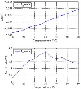 Temperature influence of Lamb wave signals of central frequency 400kHz