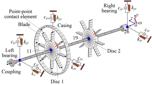 Finite element model of the blade-rotor-casing coupling system