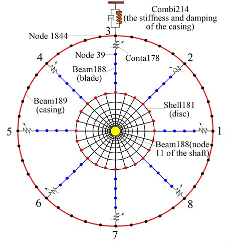 Finite element mesh schematic of the disc-blade-casing system with rub-impact