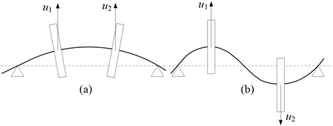 The schematic of two unbalance load conditions:  a) case 1: in-phase of two unbalances, b) case 2: out-of-phase of two unbalances