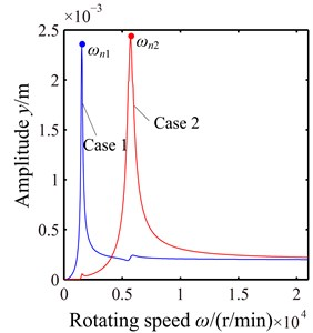 Unbalance responses of the rotor-disc-blade system