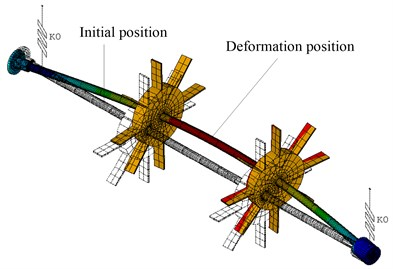 The maximum deformation of the rotor-disc-blade-system:  a) the maximum deformation of the rotor-disc-blade-system at the first critical speed under case 1,  b) the maximum deformation of the rotor-disc-blade-system at the second critical speed under case2