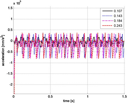 Four acceleration-time curves at the test point  which is 370mm distance far from the end of the beam