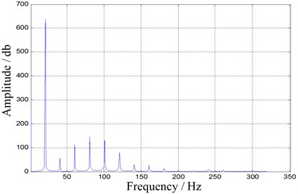 Frequency spectrums of signals after smoothing processing