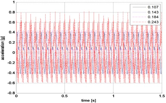 Four acceleration-time curves for different clearance case in experiment