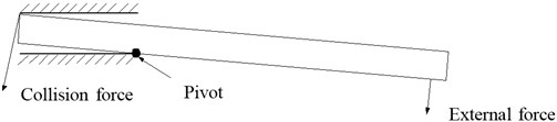 Contact and collision of cantilever clearance