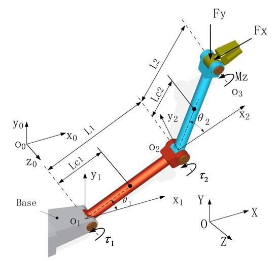Mechanical model of a 2R planar manipulator