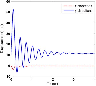 The ender displacements and corresponding spectrograms in y-direction with Excitation 2