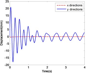 The ender displacements and corresponding spectrograms in y-direction with Excitation 3