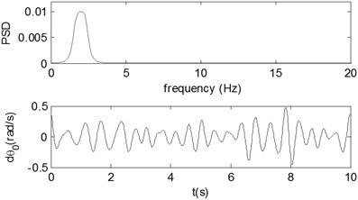 Narrow-band disturbance