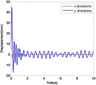 The ender displacements and corresponding spectrograms in y-direction with excitation 4