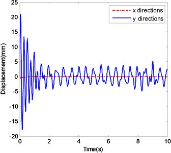 The ender displacements and corresponding spectrograms in y-direction with excitation 5