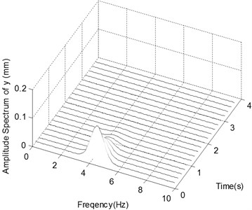 The ender displacements and corresponding spectrograms in y-direction with Excitation 1