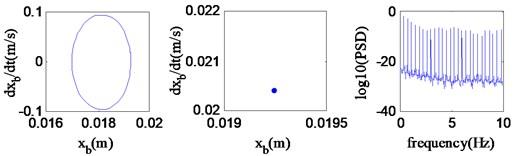 Periodic motion (v=47.6 km/h)