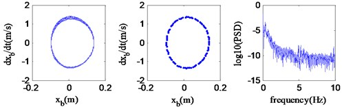 Quasi-periodic motion (v=54.0 km/h)