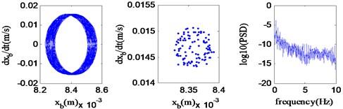 Chaotic motion (v=64.0 km/h)