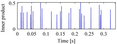 The vibration signal of normal bearing and its decomposition:  a) vibration signal of normal bearing, b) the pulse sequence, c) the DCS of pulse sequence