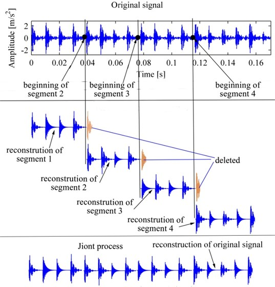 The process of SJ, the original signal is the same as Fig.1