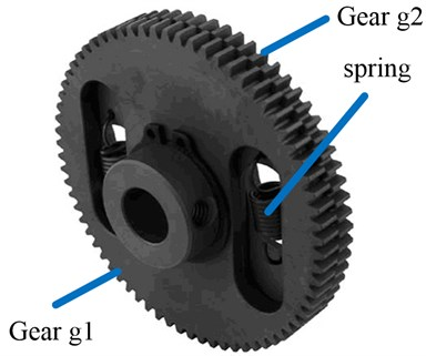 Structure of anti-backlash gear