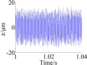 Responses of the single frequency excitation