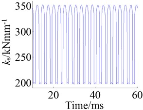 Mesh stiffness at 3kHz and during frequency sweep:  a) response at 3kHz and b) response of frequency sweep