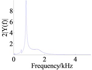 Responses of the frequency sweep