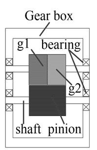 Example and its dynamics model: a) gear transmission box, b) transverse-torsion dynamic model
