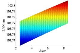 The effect of shrink range on bearing radial stiffness:  a) ISO view, b) kr–δi plane and c) kr–δe plane