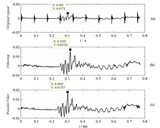 Influence of different de-noising methods on the arrival time information of AE signal:  a) original AE signal with electromagnetic noise, b) the AE signal filtered by lowpass FIR digital filter,  c) the AE signal filtered by wavelet