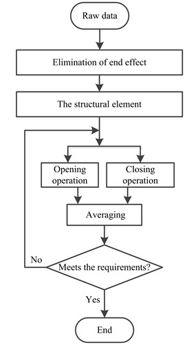 Flowchart of the IMM filter