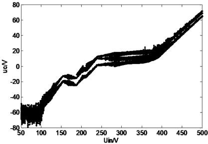 Bifurcation diagram of Z-source network when input voltage changes:  a) bifurcation diagram of inductive current, b) bifurcation diagram of capacitor voltage