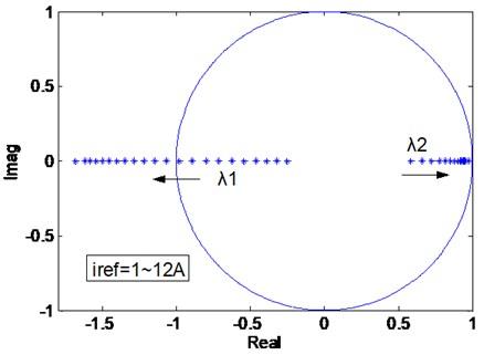 Eigenvalues trajectory of Jacobian matrix when Iref magnify