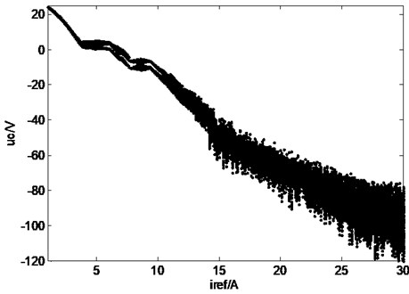Bifurcation diagram of Z-source network when Iref changes:  a) bifurcation diagram of inductive current, b) bifurcation diagram of capacitor voltage