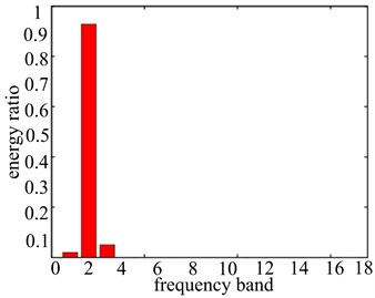 Signal band energy proportion figure with different rotational speeds
