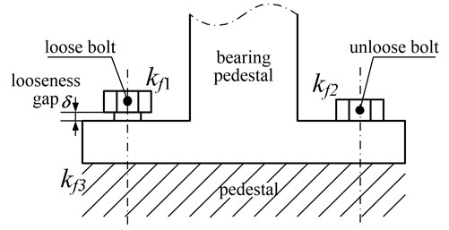 The schematic diagram of pedestal looseness