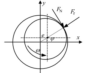 Rubbing force model between rotor and stator