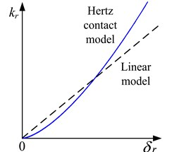 The trend of rubbing stiffness with embedded depth under different models