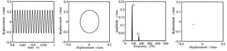 Time-domain graphs, orbit diagrams, frequency spectrograms and  Poincare graphs of rotor system with the change of rubbing stiffness