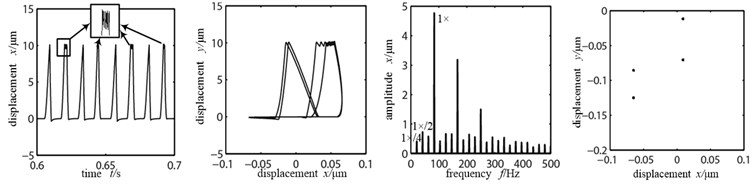 Time-domain graphs, orbit diagrams, frequency spectrograms and  Poincare graphs of rotor system with the change of looseness stiffness