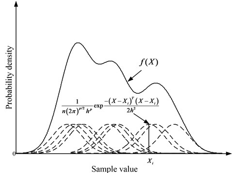 Parzen window density estimation