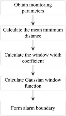 Method for determining alarm boundary