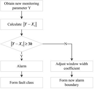 Comprehensive alarm method