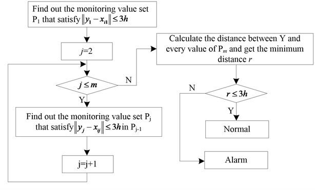 Optimized algorithm for minimum distance