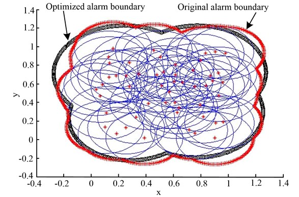 The alarm boundaries of the original algorithm and the optimized algorithm