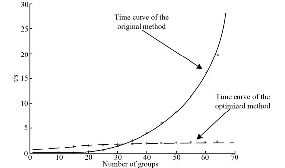 Running time of the original algorithm and the optimized algorithm