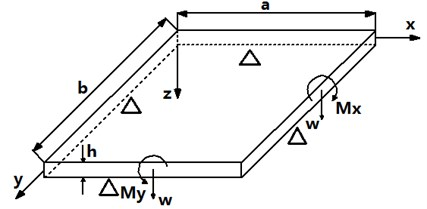 Simply supported plate